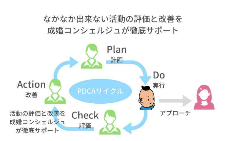 パートナーエージェント 婚活のPDCAサイクル