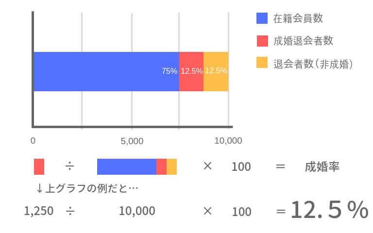 成婚率(年間平均在籍会員数で算出)