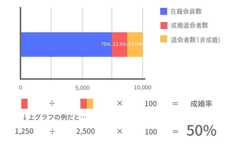 成婚率(年間退会者数で算出)