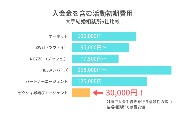 ゼクシィ縁結びエージェント 入会金がたったの3万円
