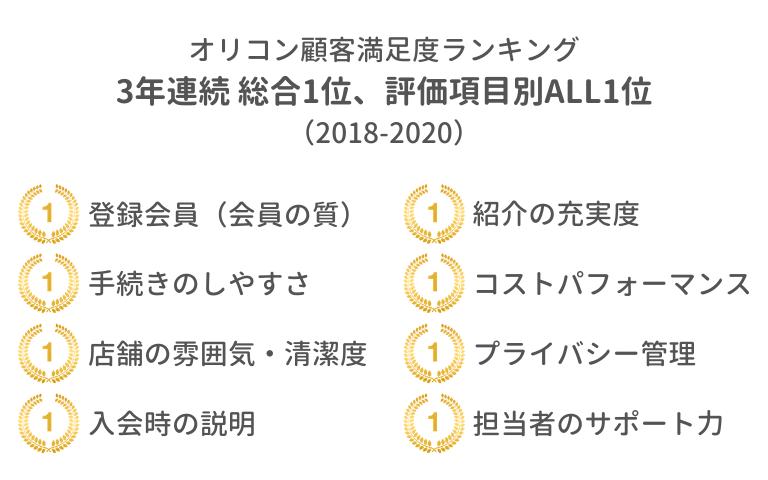 ゼクシィ縁結びエージェント 3年連続オリコン顧客満足度調査No.1